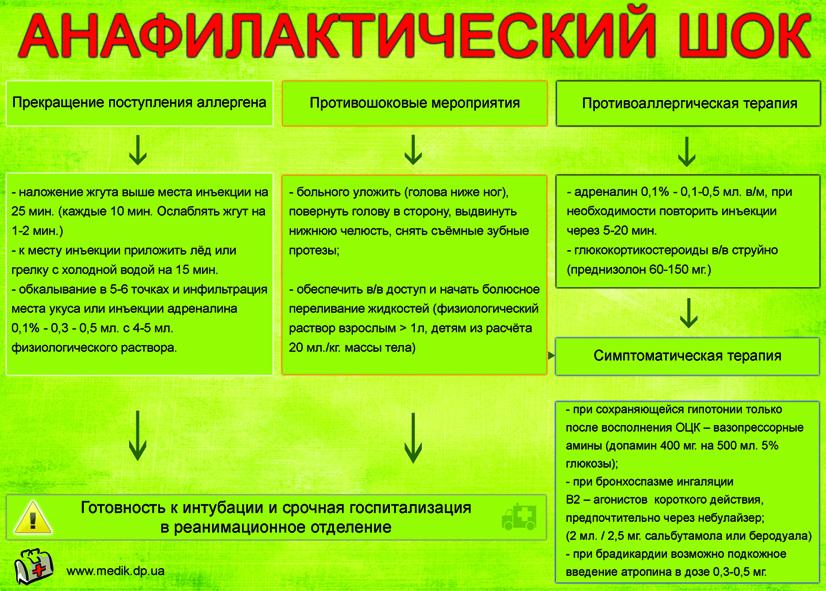 anafilakticheskii-shok-pervaya-pomosh