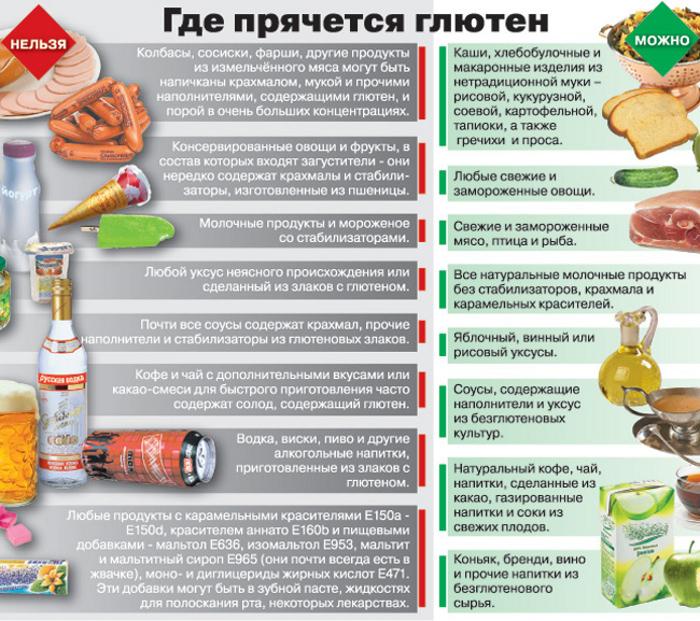 tablica-glutena