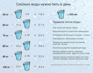 dieta-na-mineralnoj-vode
