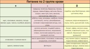 pitanie-po-2-gruppe1